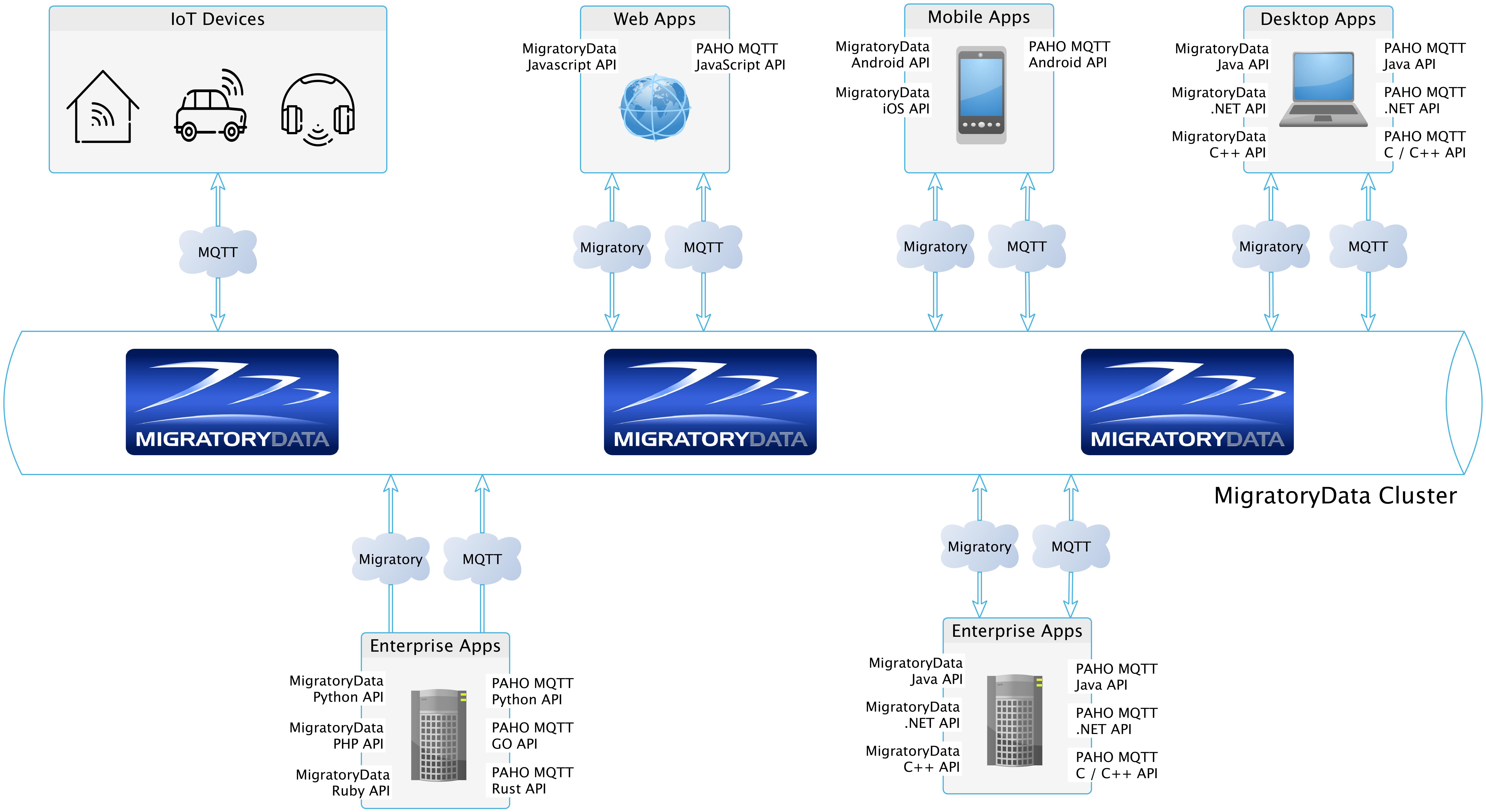MigratoryData 6: A Scalable Enterprise MQTT Broker for IoT